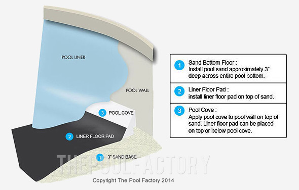Pool Liner Floor Pad Installation Amp Recommendations