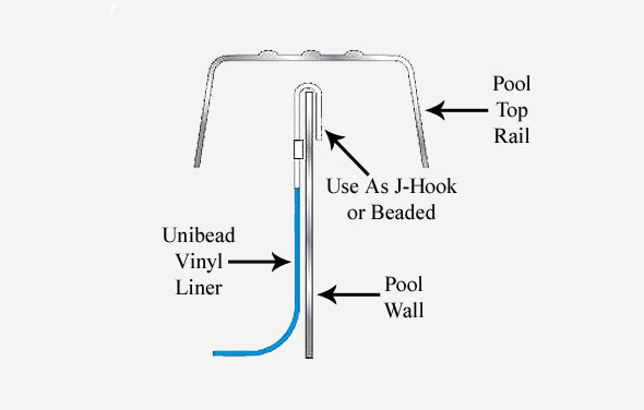 unibead to beaded liner