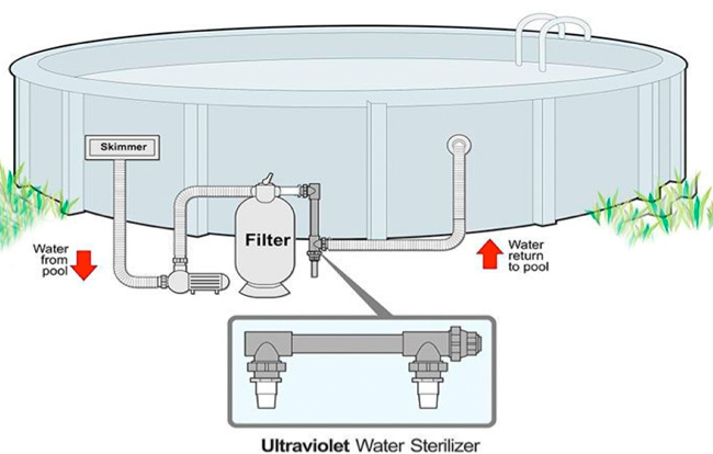 Ultra Violet Water Sanitizer Diagram